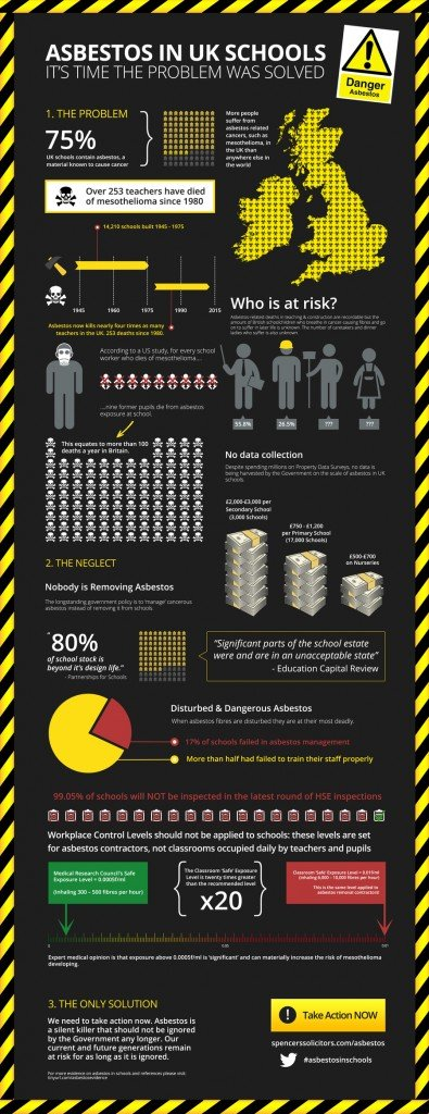 Asbestos in Schools - the latest stats and advice
